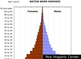 Pew Hispanic Center