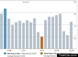 March 6 is the worst day to buy a car, according to TrueCar.com.