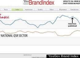 YouGov Brand Index