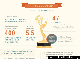Emmys by the numbers infographic.